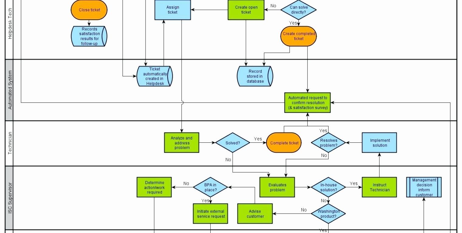 Swim Lane Diagram Template Excel