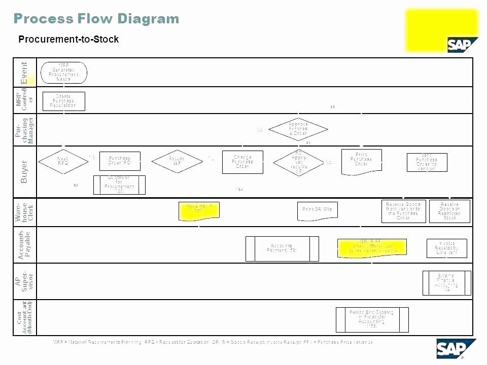 Swim Lane Process Flow Chart Template Download