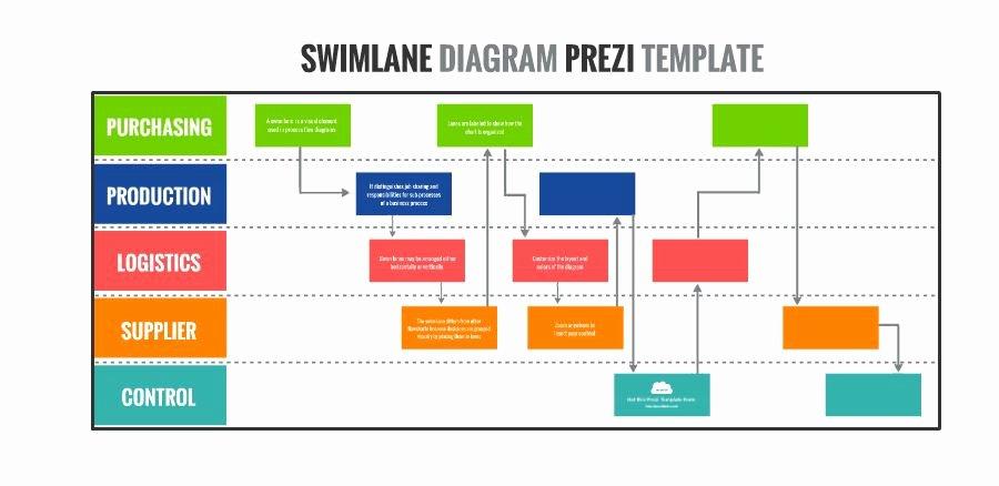 Swimlane Diagram Presentation Template