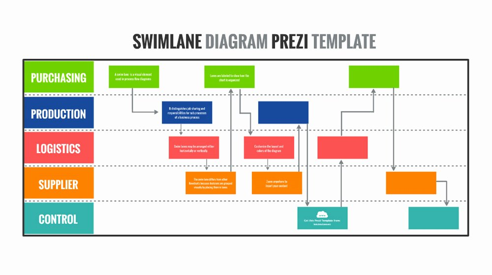 Swimlane Diagram Prezi Template