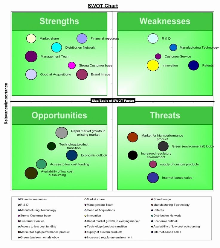 Swot Analysis Template Excel