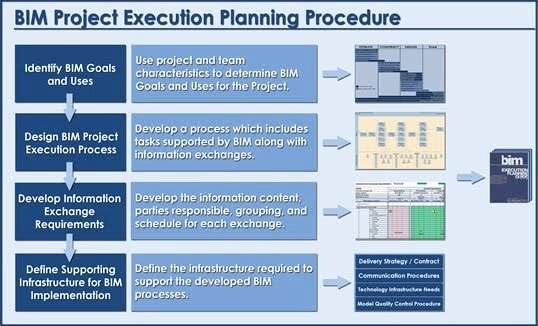 Task 7 the Bim Execution Plan Dt775 Group 8