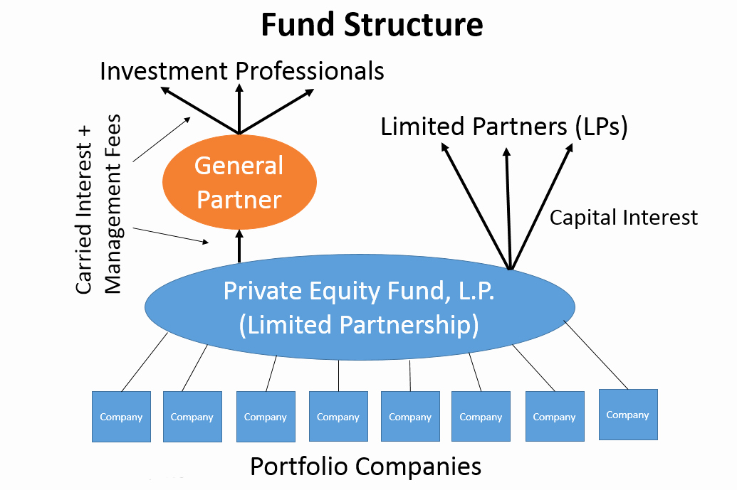 Taxation Of Private Equity and Hedge Funds
