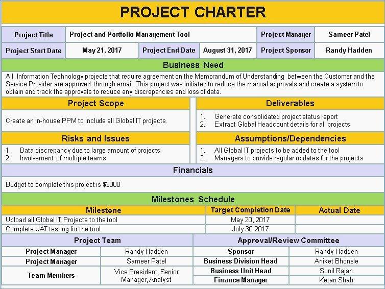 Team Charter Template Powerpoint – Skywrite
