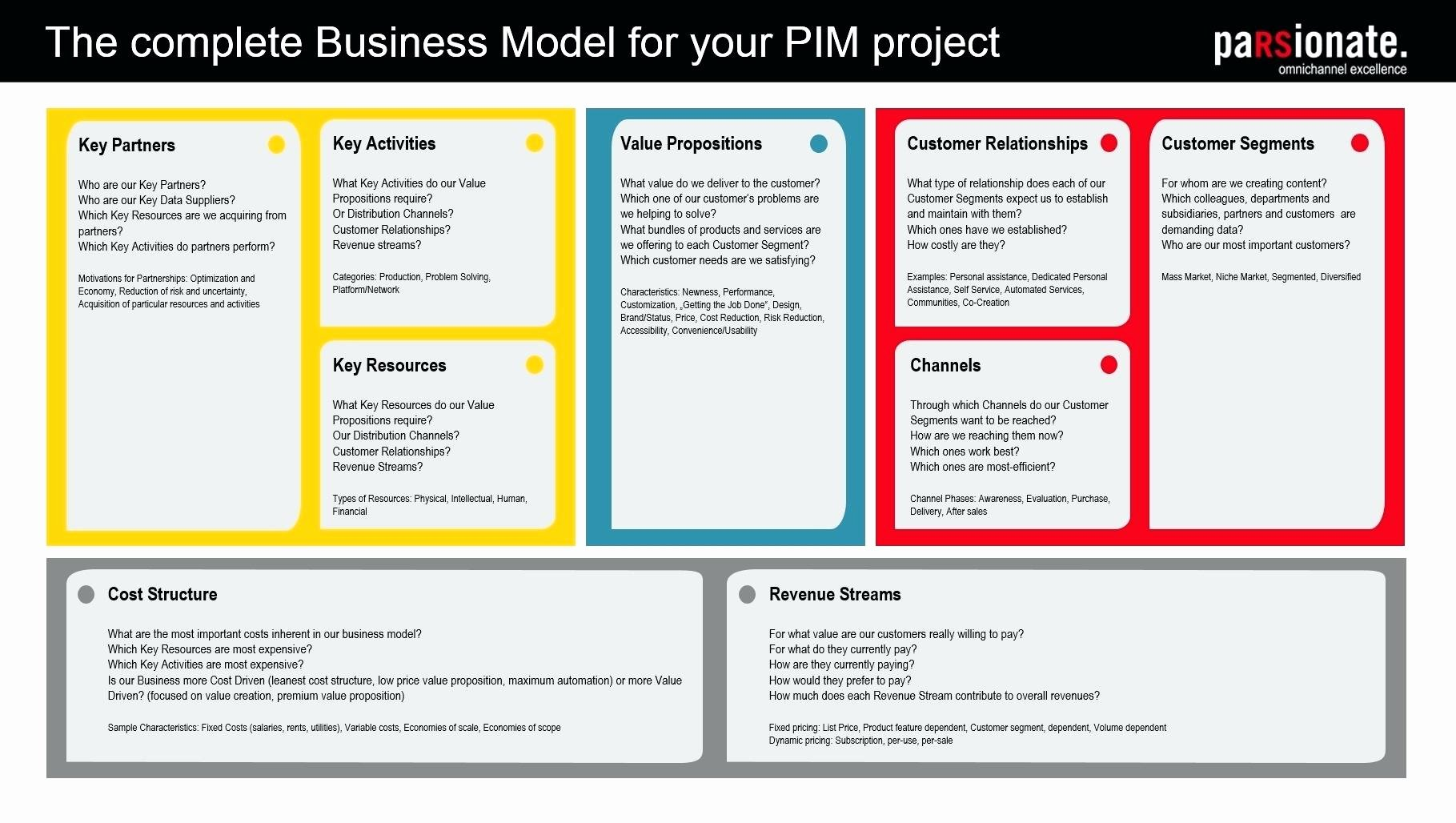 Template Business Model Canvas Template Ppt