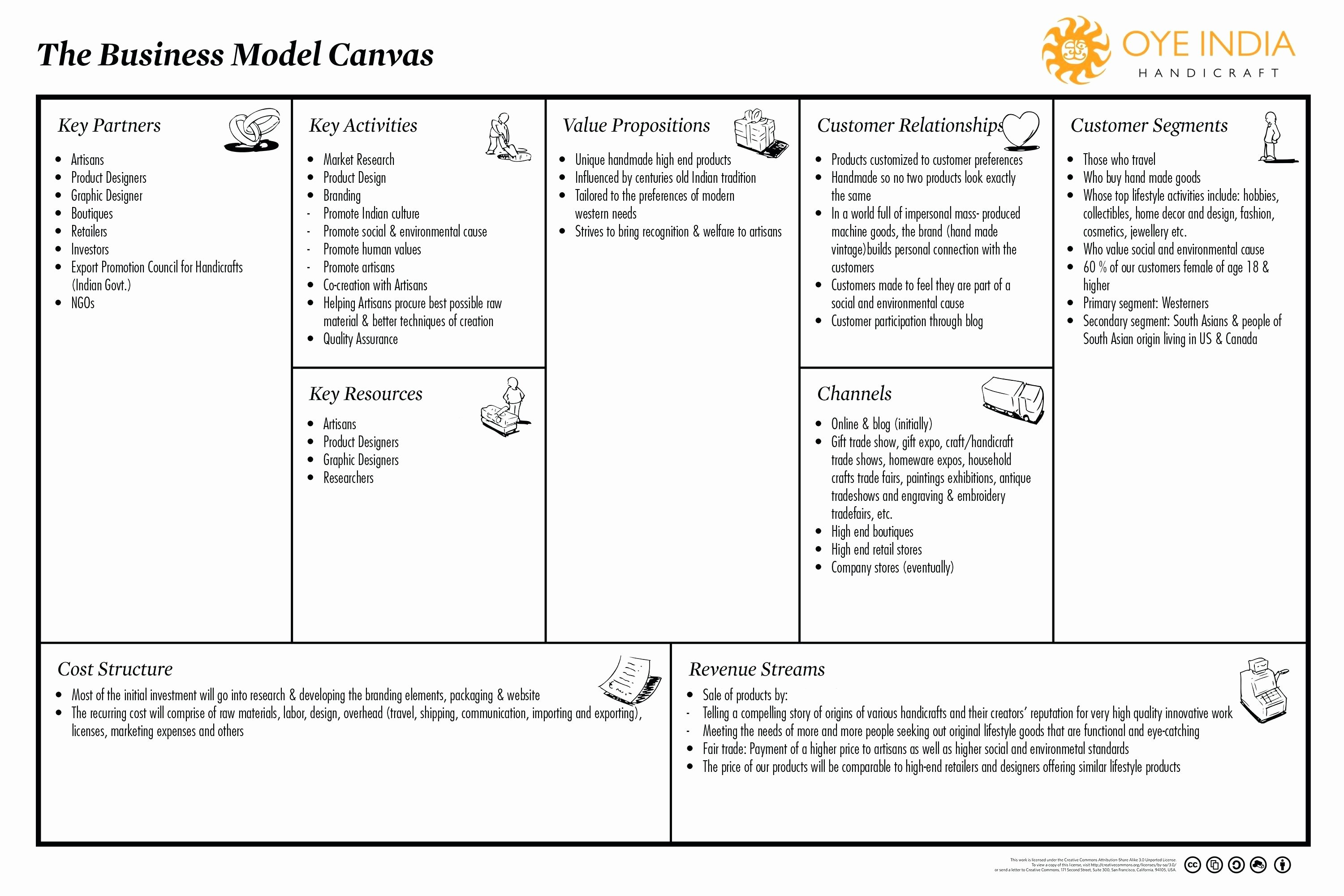 Template Business Model Generation Canvas Template