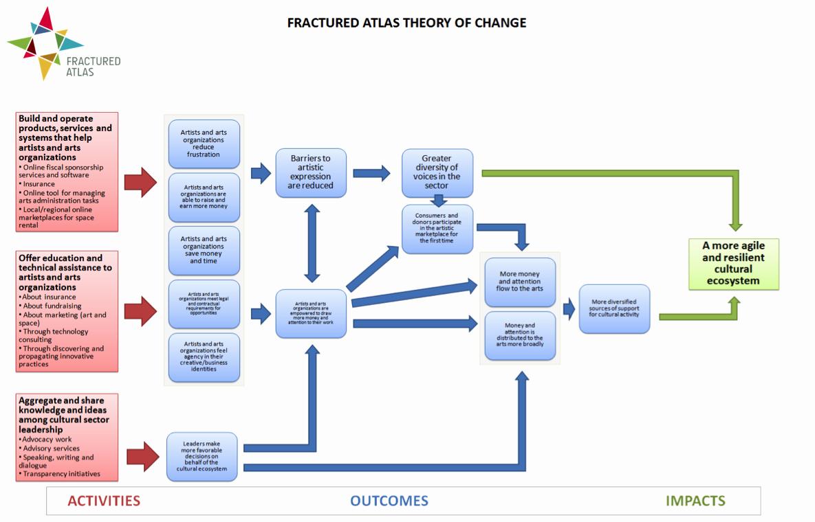 Template Logic Model Template