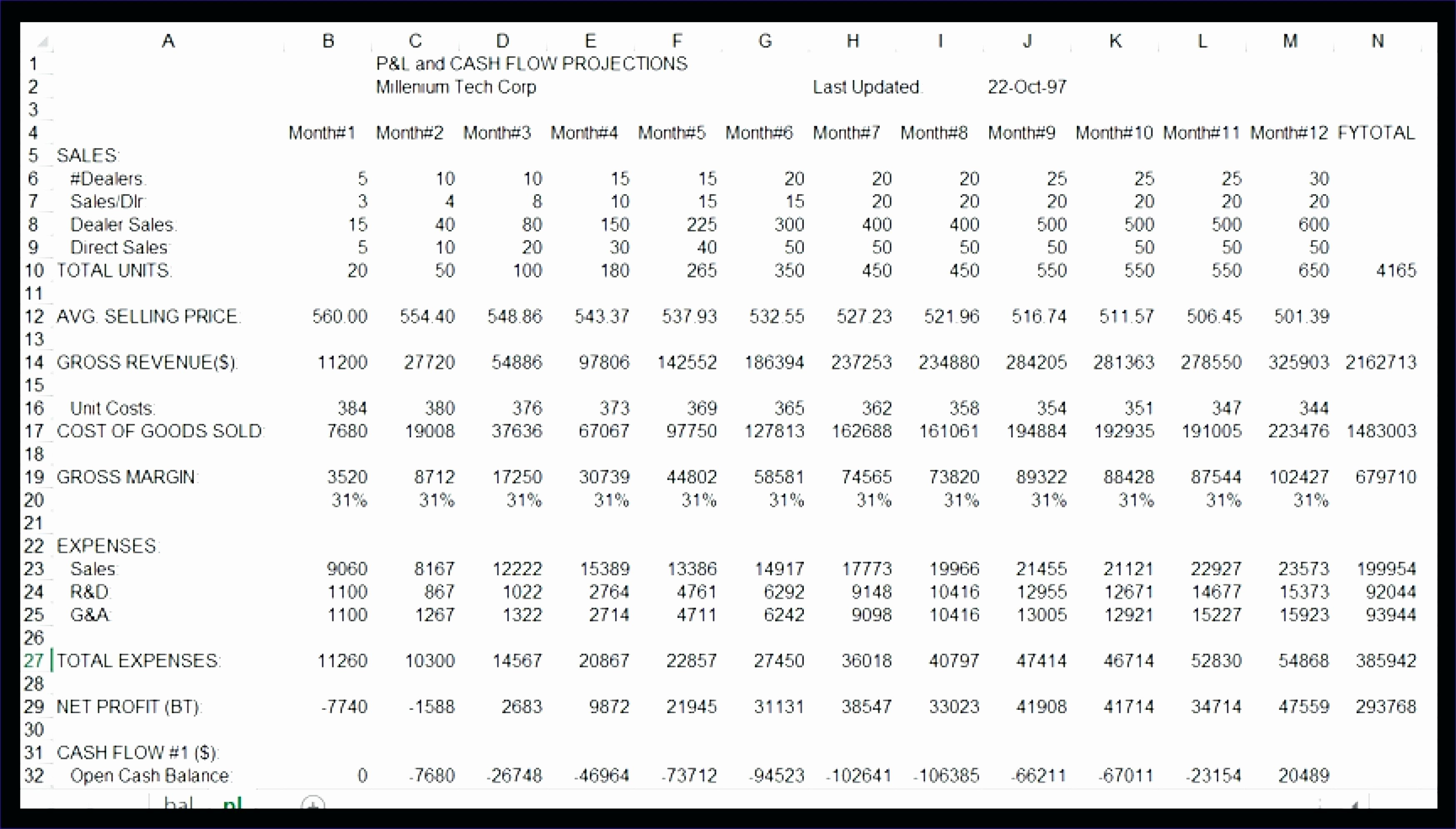 Template Monthly Cash Flow Projection Template