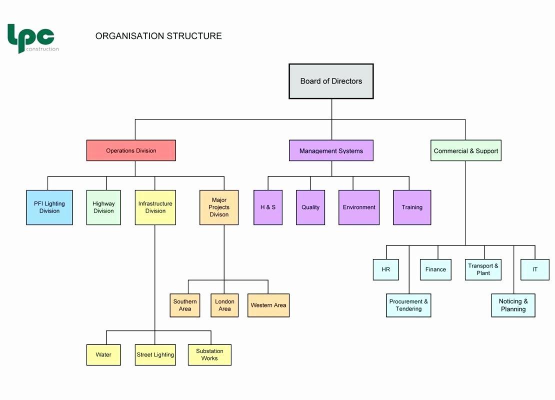 Template Non Profit organization Chart Template