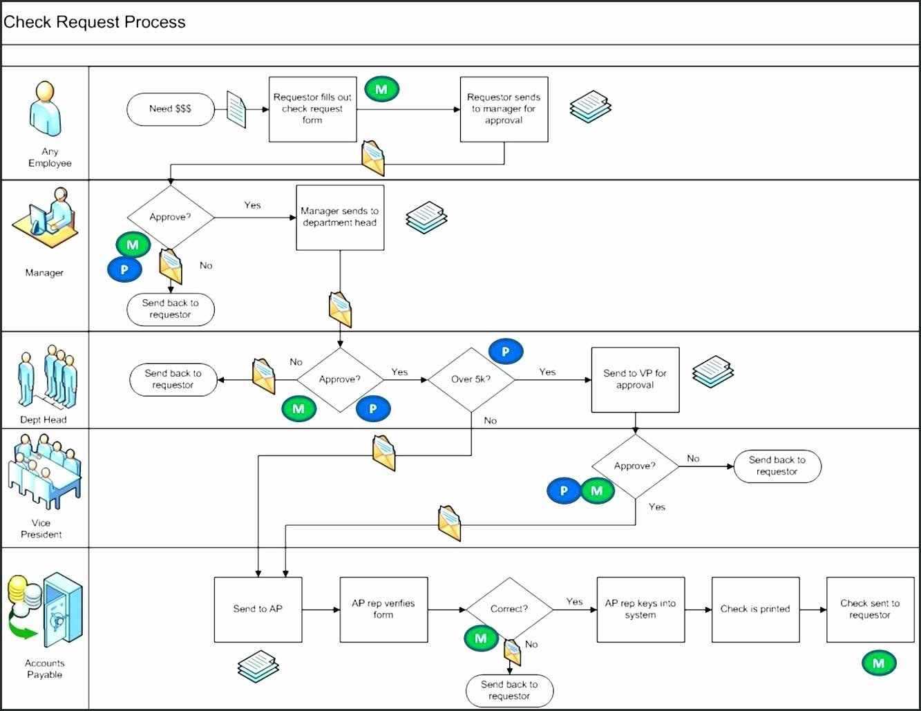 Template Process Flow Chart Template Visio