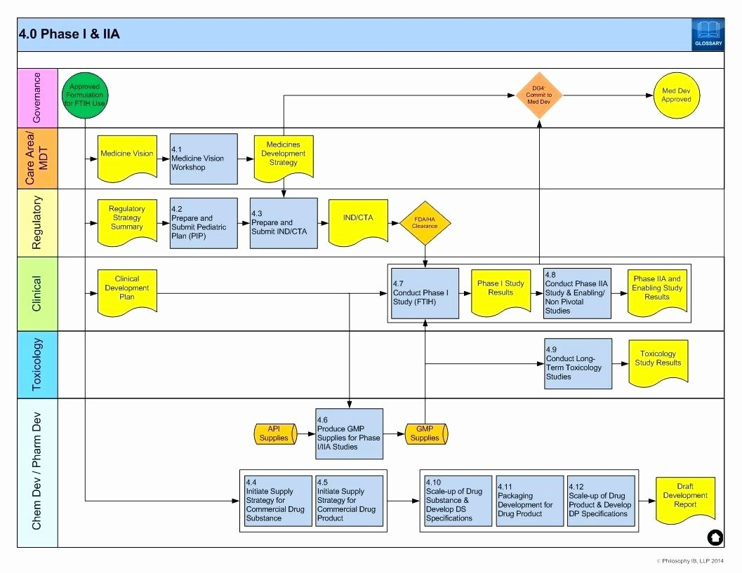 Template Process Flow Excel Template