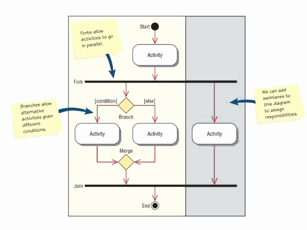 Template Swim Lane Diagram Excel Template