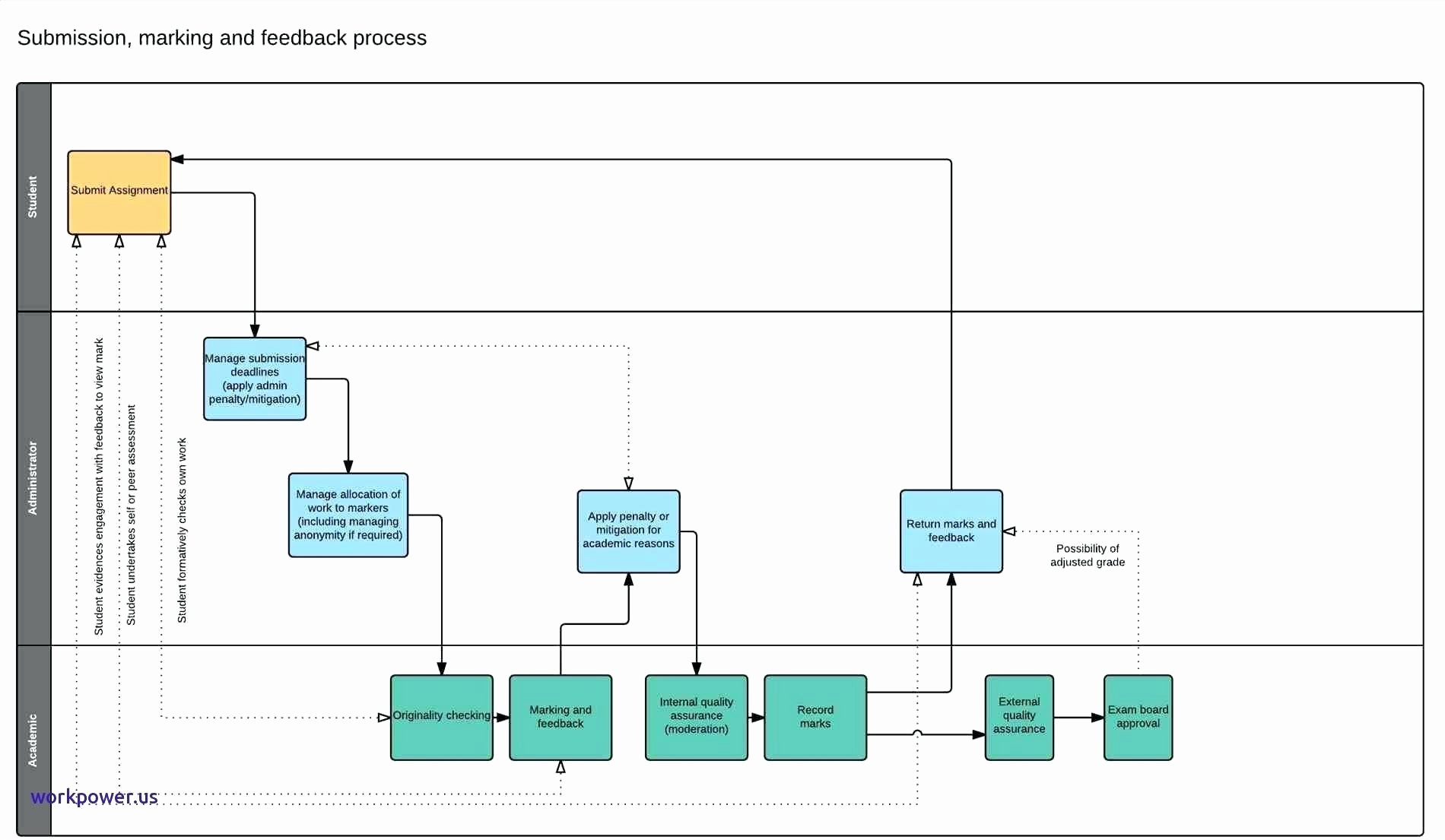 Template Swim Lane Diagram Powerpoint Template