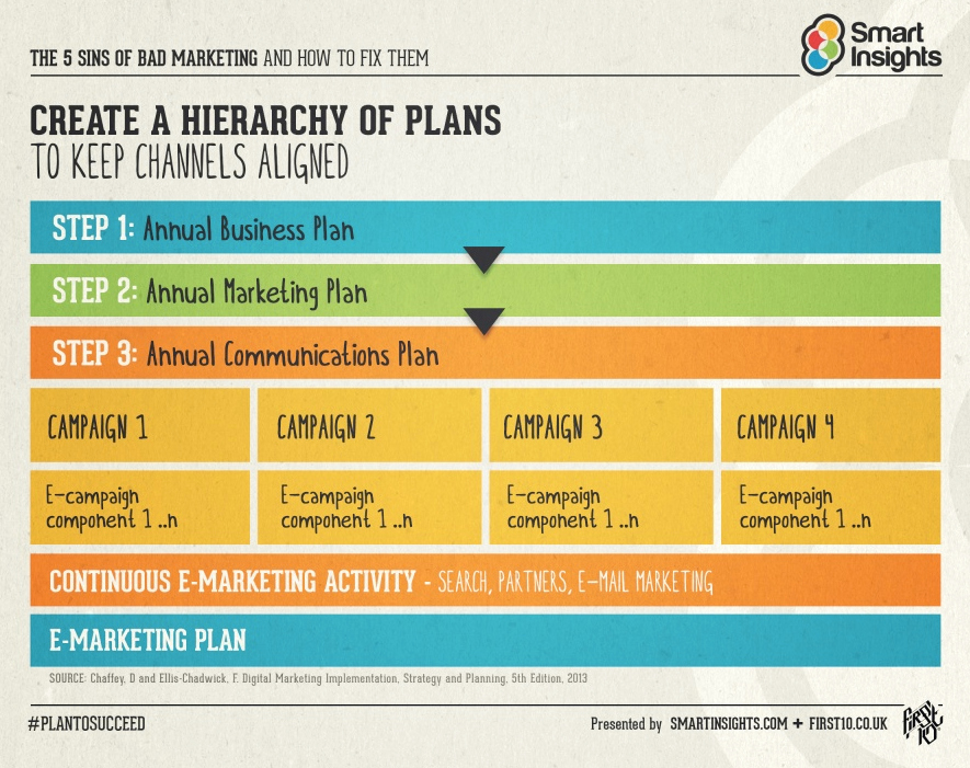 The 5ws H Of Business Planning