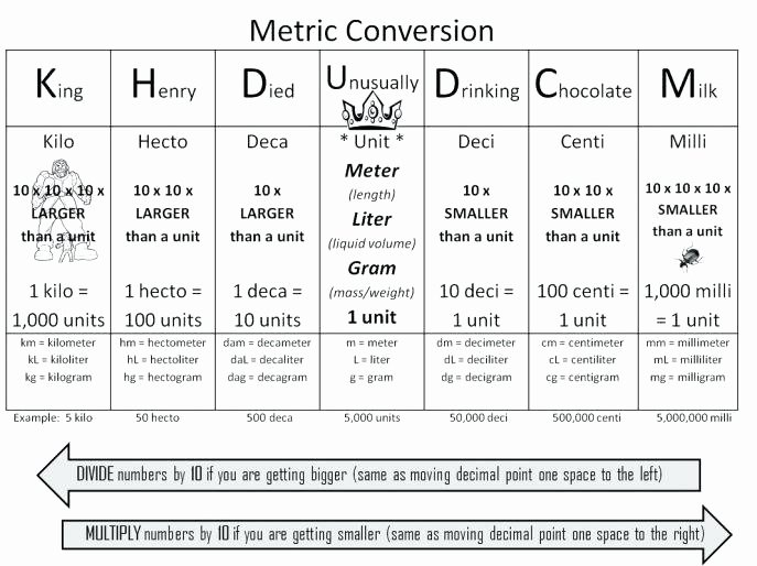 Tire Conversion Chart Functional New Size Charts with