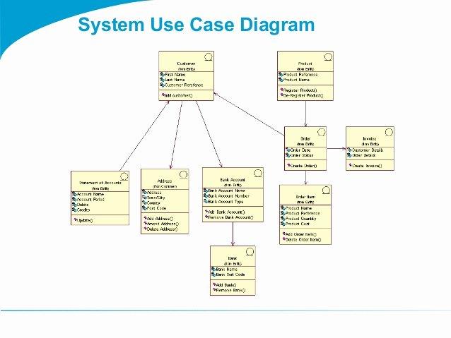 Togaf 9 Template System Use Case Diagram