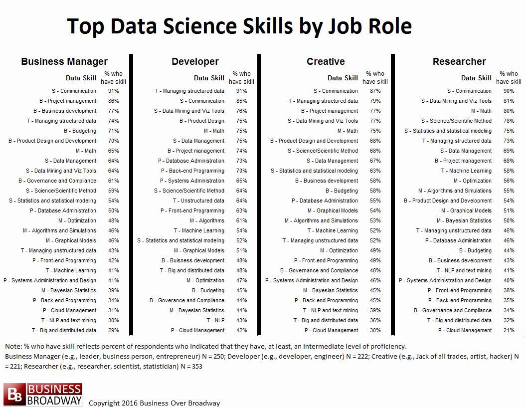 Top 10 Skills In Data Science