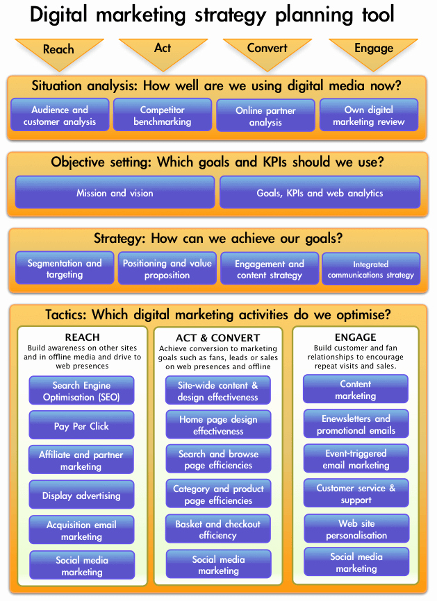 Top 10 Smart Insights Internet Marketing Posts Of 2010