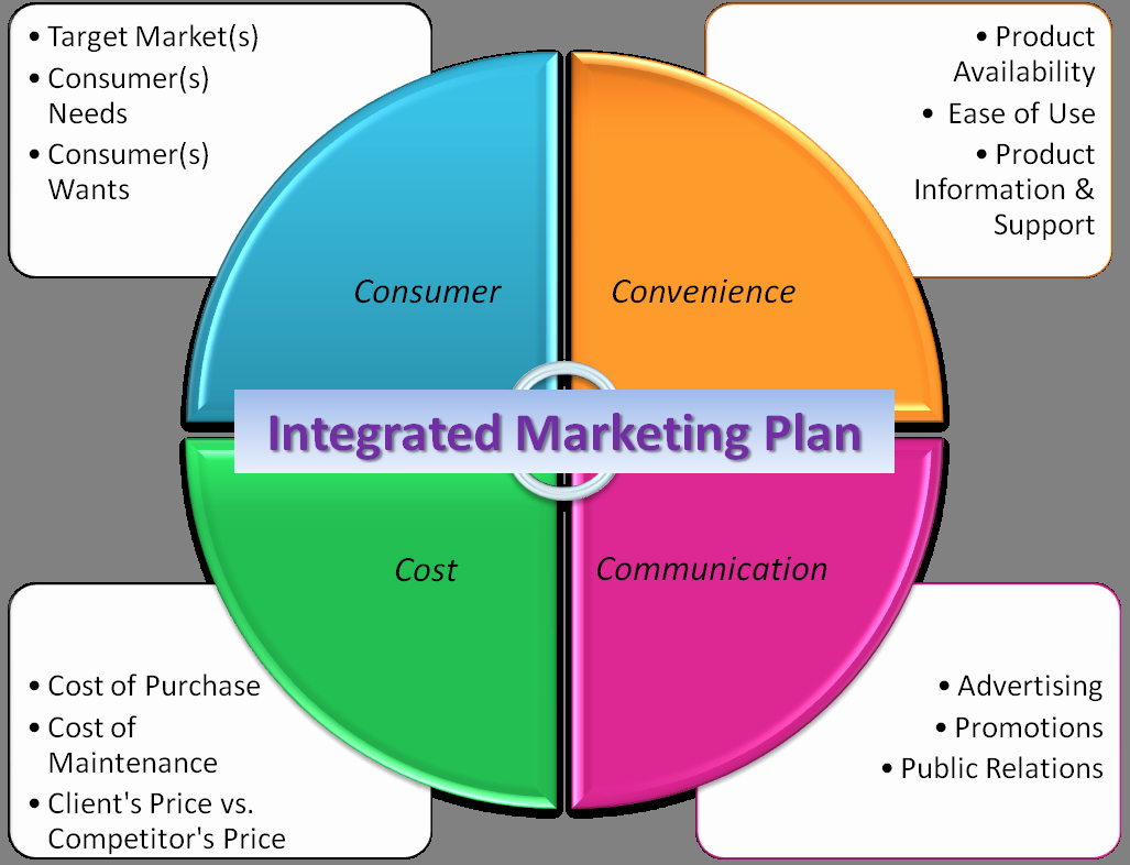 Topic 8 – Integrated Marketing Munications