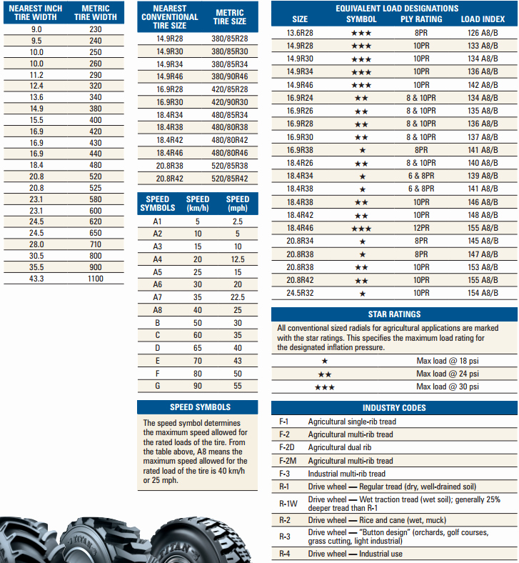 Tractor Tire Conversion Chart