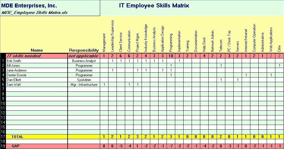 Training Matrix Excel Employee Skills Petency Template