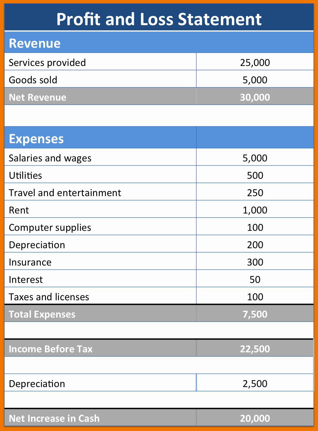 Trucking Profit and Loss Spreadsheet and Profit and Loss