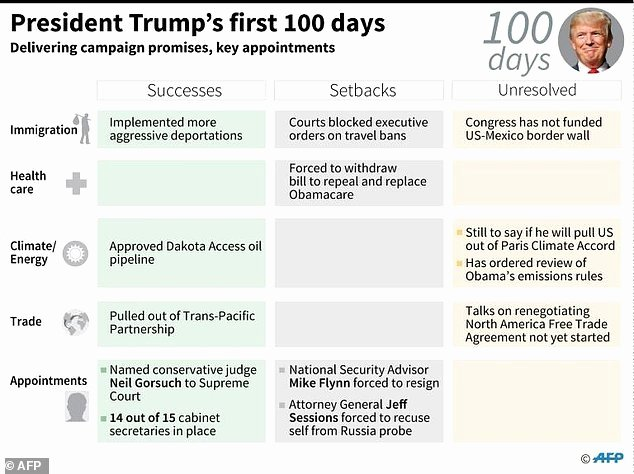 Trump Marks tough First 100 Days Facing sober Realities