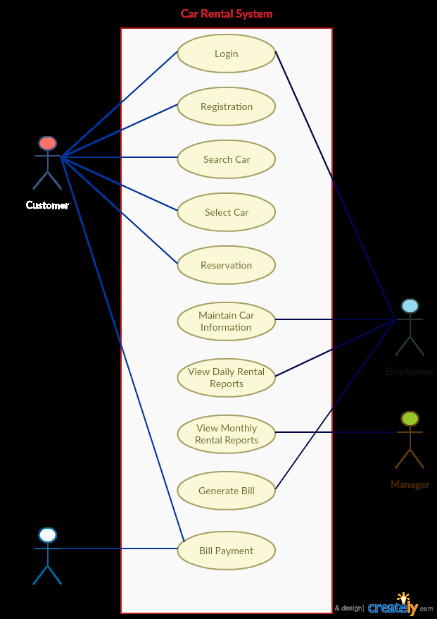 Use Case Templates to Instantly Create Diagrams Use Case