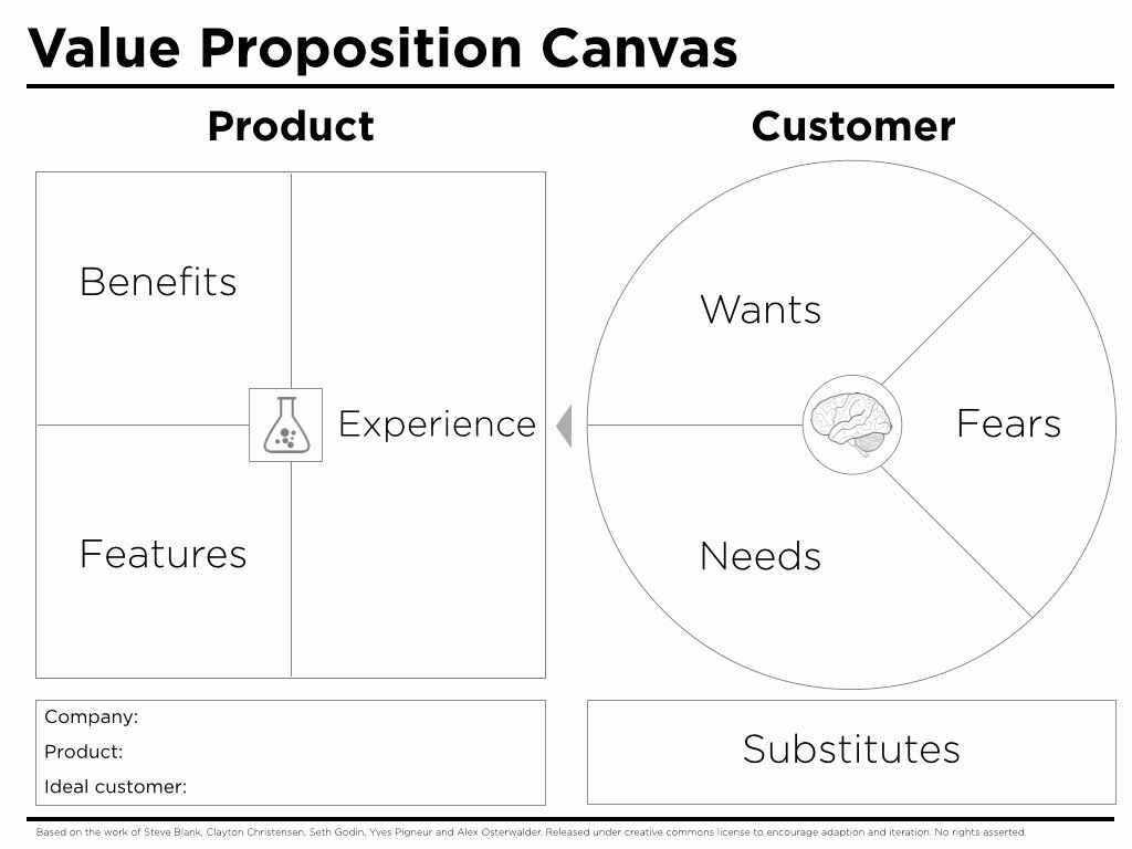 Value Proposition Canvas Template Peter J Thomson