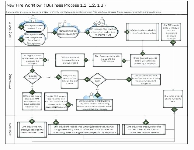 Visio Template Swimlane Flowchart Traditional Swim Lane