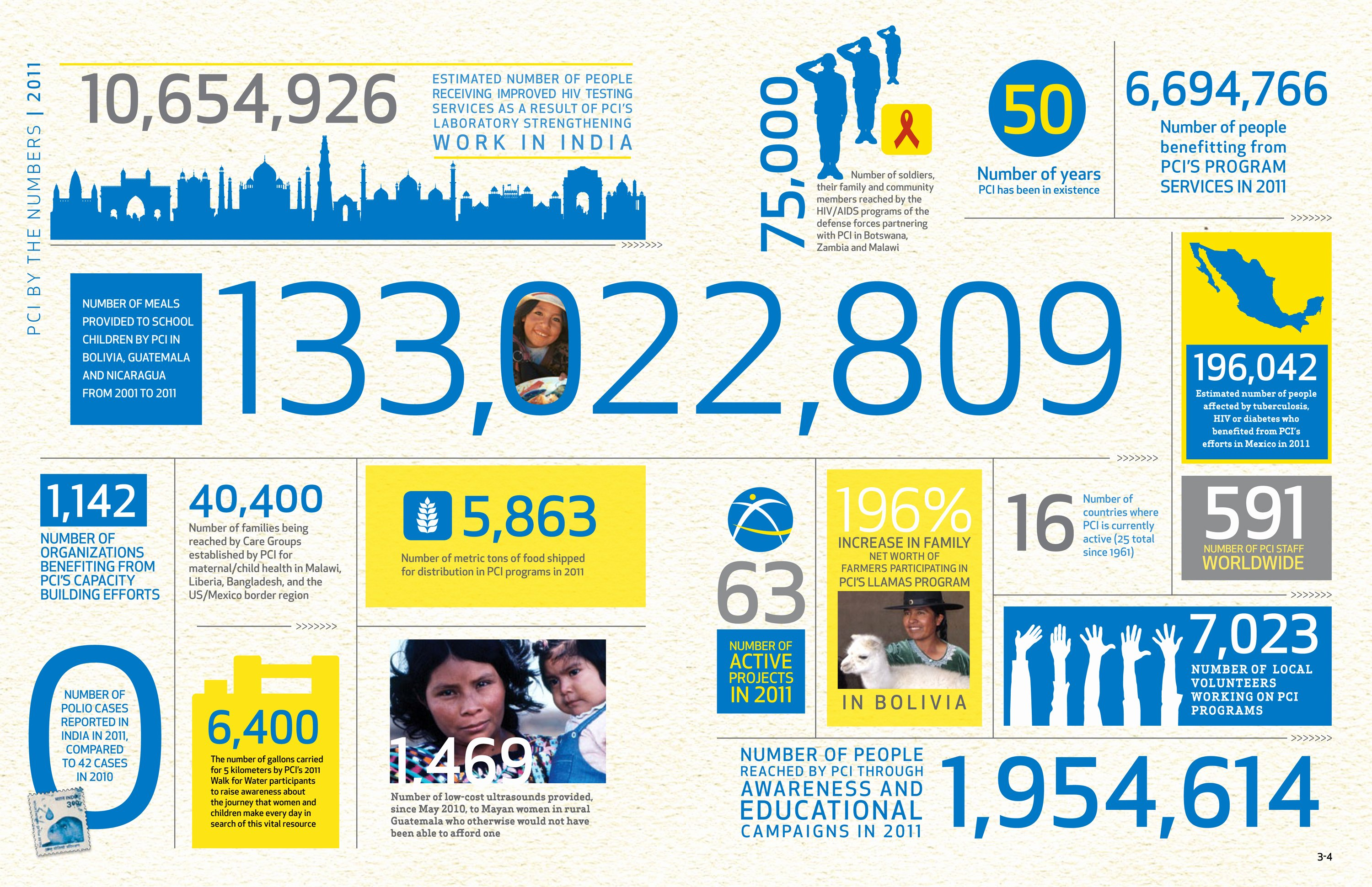 Visme Introduces New Infographic Templates for Non Profits
