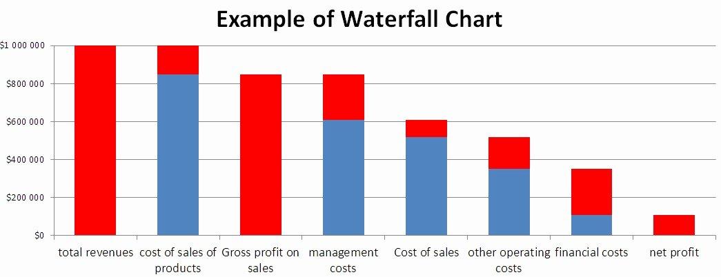 Waterfall Chart 2013