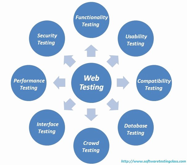 Web Testing Plete Guide to On Your Web Application Testing