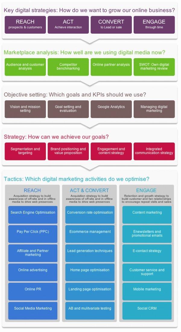 Website Marketing Plan Template
