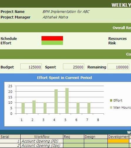 Weekly Bpm Project Status Reporting Template Free Download