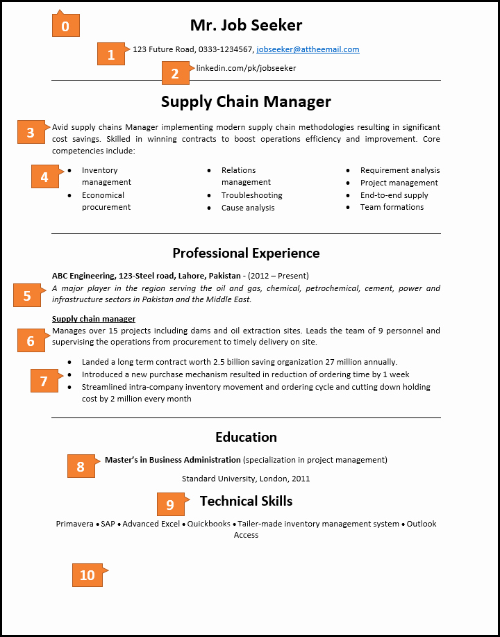 What An Excellent Cv Looks Like and Know the Reasons why