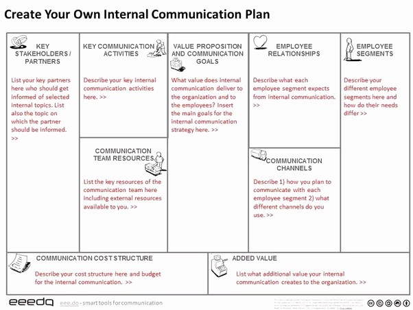 What is A Great Example Of A Strategic Munications Plan