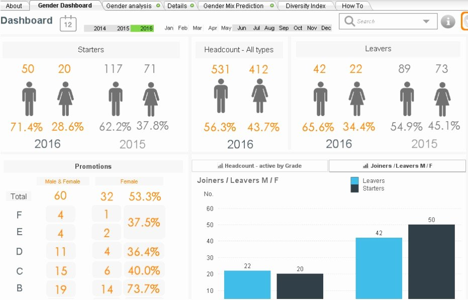 What is A Human Resource Dashboard & Hr Report Examples