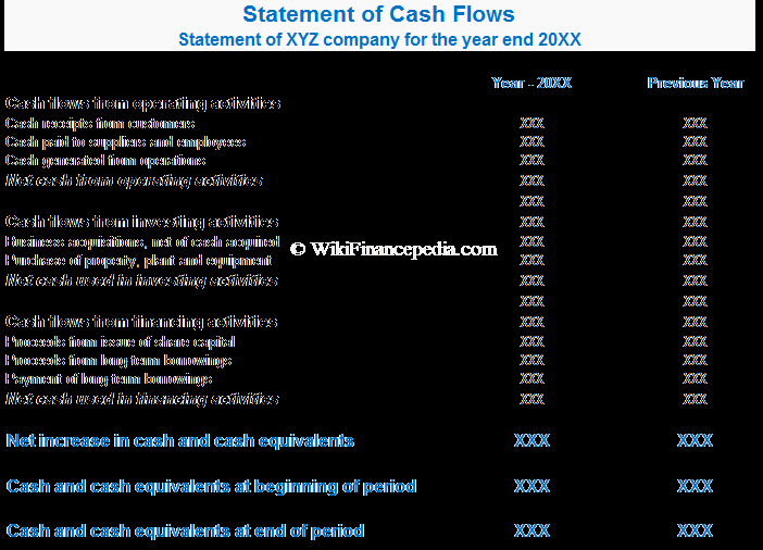 What is Cash Flow Statement Definition Example format