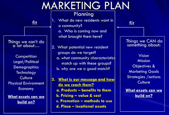 What is Internet Marketing Your Own Line Business From