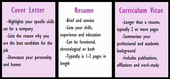 What is the Difference Between Cv & Resume Dr Vidya