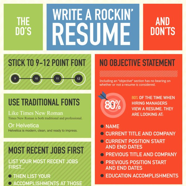 Winning Resume Writing top Do S and Don Ts