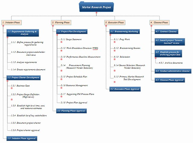 Work Breakdown Schedule Template