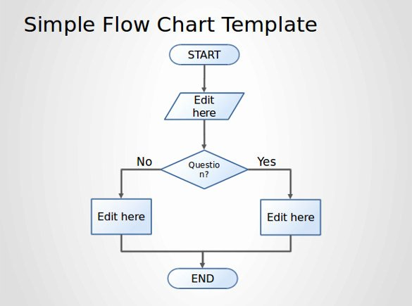 Yes No Flowchart Template Powerpoint – Bellacoola
