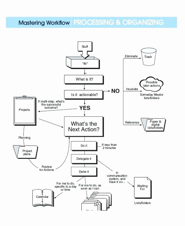 Yes No Flowchart Template Word Workflow Free Flow Diagram